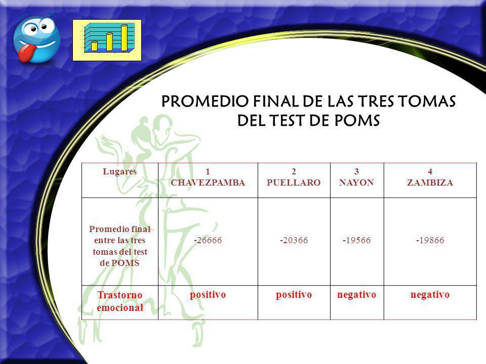 PROMEDIO FINAL DE LAS TRES TOMAS DEL TEST DE POMS Lugares1 CHAVEZPAMBA 2 PUELLARO 3 NAYON 4 ZAMBIZA Promedio final entre las tres tomas del test de PO