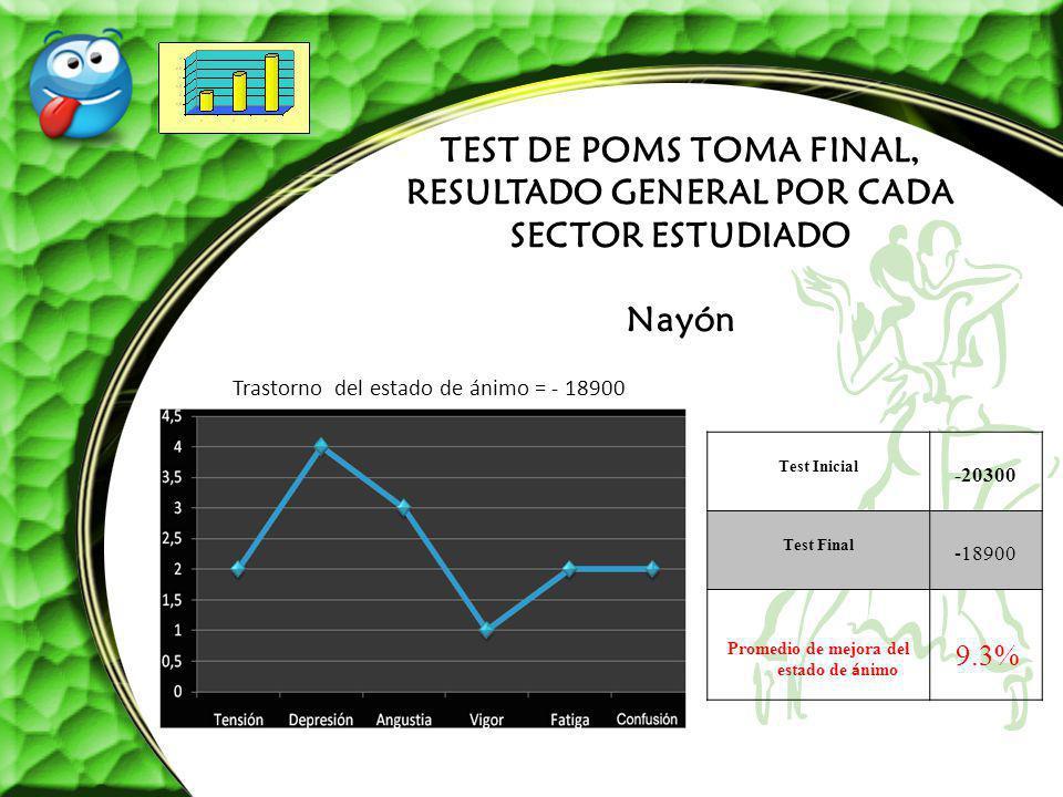 TEST DE POMS TOMA FINAL, RESULTADO GENERAL POR CADA SECTOR ESTUDIADO Nayón Trastorno del estado de ánimo = - 18900 Test Inicial -20300 Test Final -189
