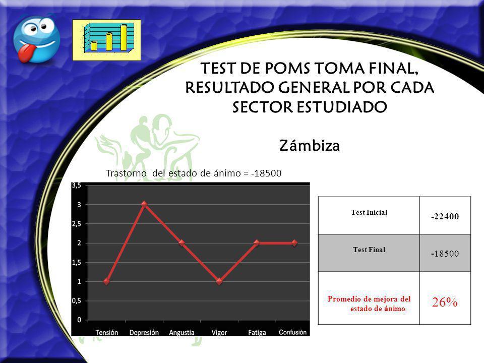 TEST DE POMS TOMA FINAL, RESULTADO GENERAL POR CADA SECTOR ESTUDIADO Zámbiza Trastorno del estado de ánimo = -18500 Test Inicial -22400 Test Final -18