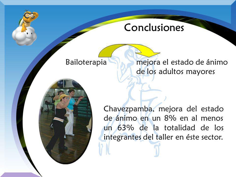 Conclusiones Chavezpamba, mejora del estado de ánimo en un 8% en al menos un 63% de la totalidad de los integrantes del taller en éste sector. Bailote