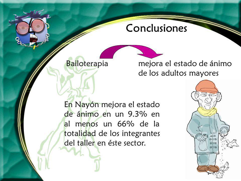 Conclusiones Bailoterapiamejora el estado de ánimo de los adultos mayores En Nayón mejora el estado de ánimo en un 9.3% en al menos un 66% de la total