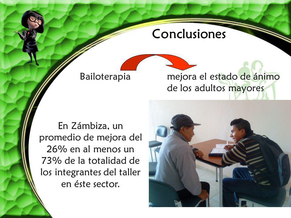 Conclusiones Bailoterapiamejora el estado de ánimo de los adultos mayores En Zámbiza, un promedio de mejora del 26% en al menos un 73% de la totalidad