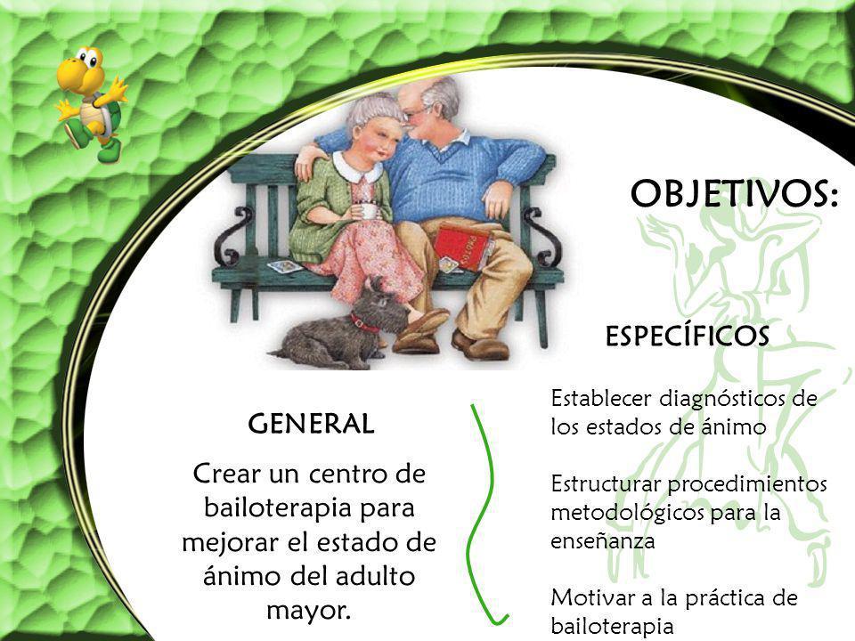 OBJETIVOS: ESPECÍFICOS GENERAL Crear un centro de bailoterapia para mejorar el estado de ánimo del adulto mayor. Establecer diagnósticos de los estado