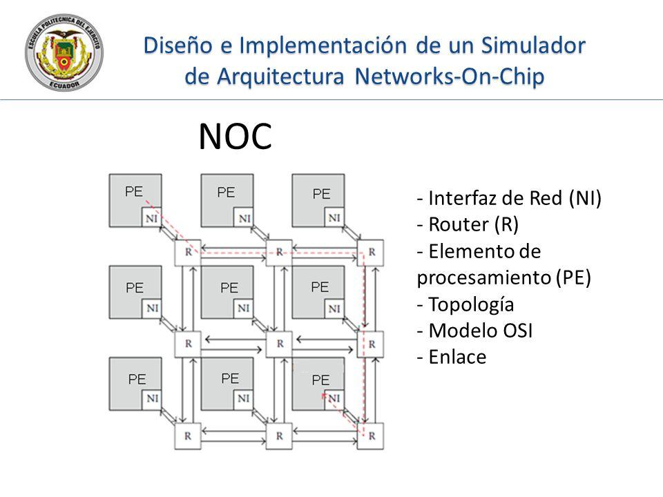 Diseño e Implementación de un Simulador de Arquitectura Networks-On-Chip NOC - Interfaz de Red (NI) - Router (R) - Elemento de procesamiento (PE) - To