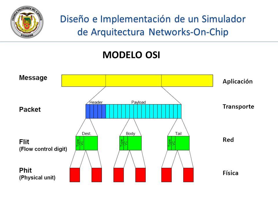 Diseño e Implementación de un Simulador de Arquitectura Networks-On-Chip MODELO OSI Aplicación Transporte Red Física