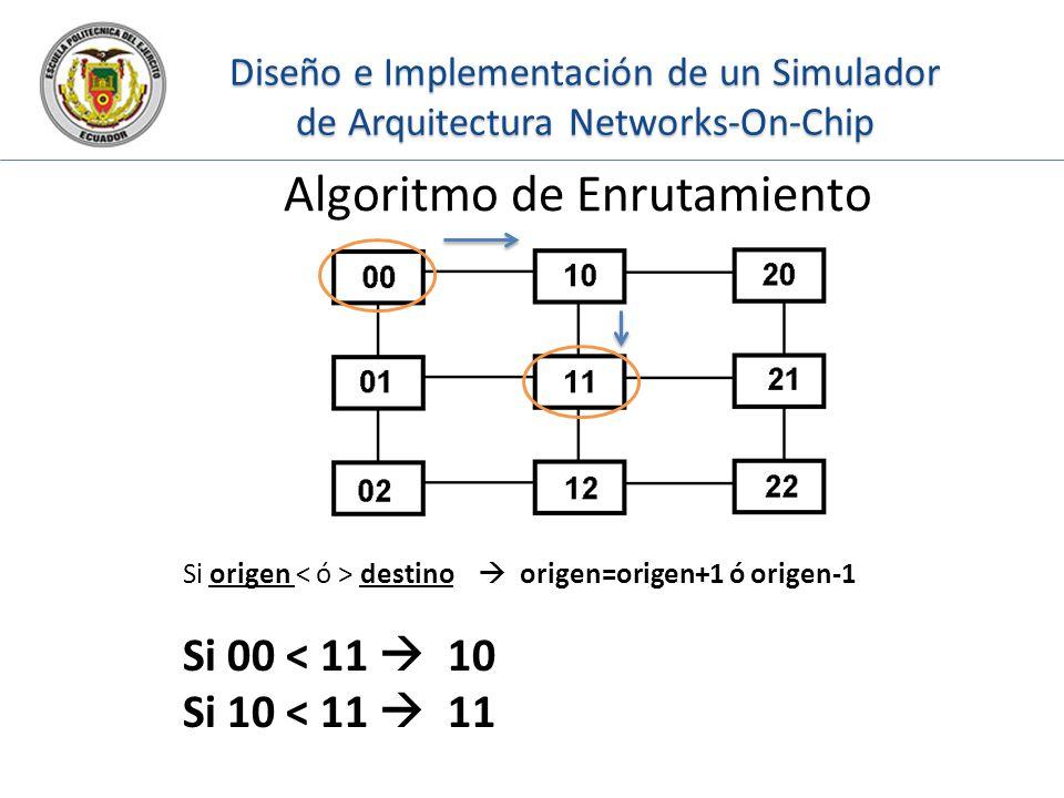 Algoritmo de Enrutamiento Si origen destino origen=origen+1 ó origen-1 Si 00 < 11 10 Si 10 < 11 11 Diseño e Implementación de un Simulador de Arquitec