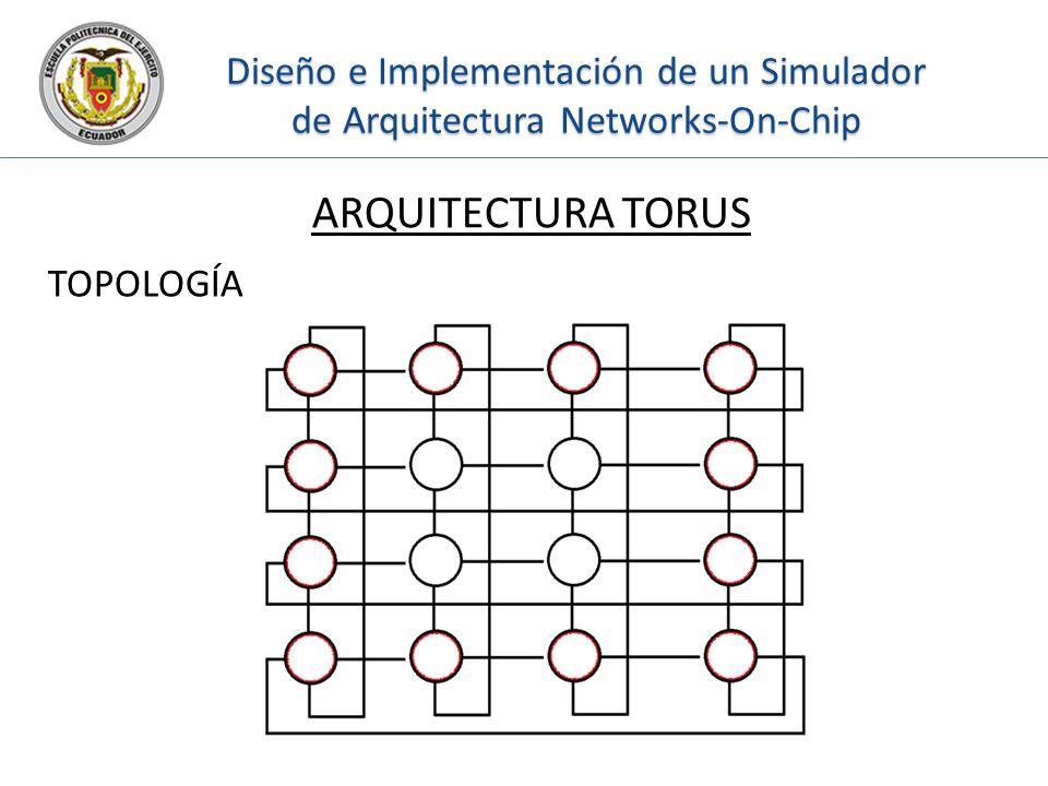 Diseño e Implementación de un Simulador de Arquitectura Networks-On-Chip ARQUITECTURA TORUS TOPOLOGÍA