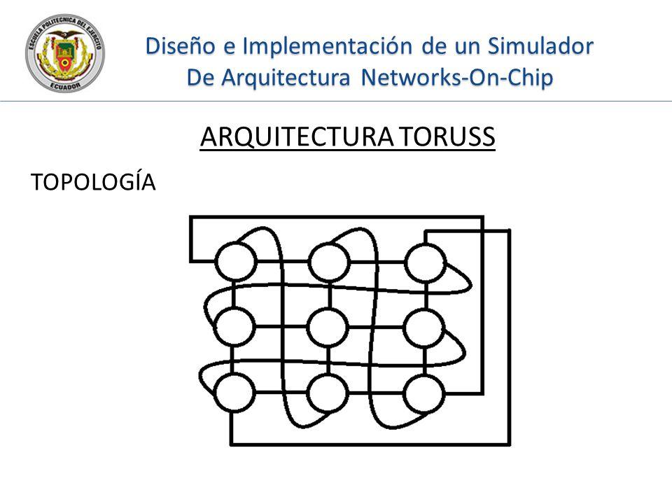 Diseño e Implementación de un Simulador De Arquitectura Networks-On-Chip ARQUITECTURA TORUSS TOPOLOGÍA
