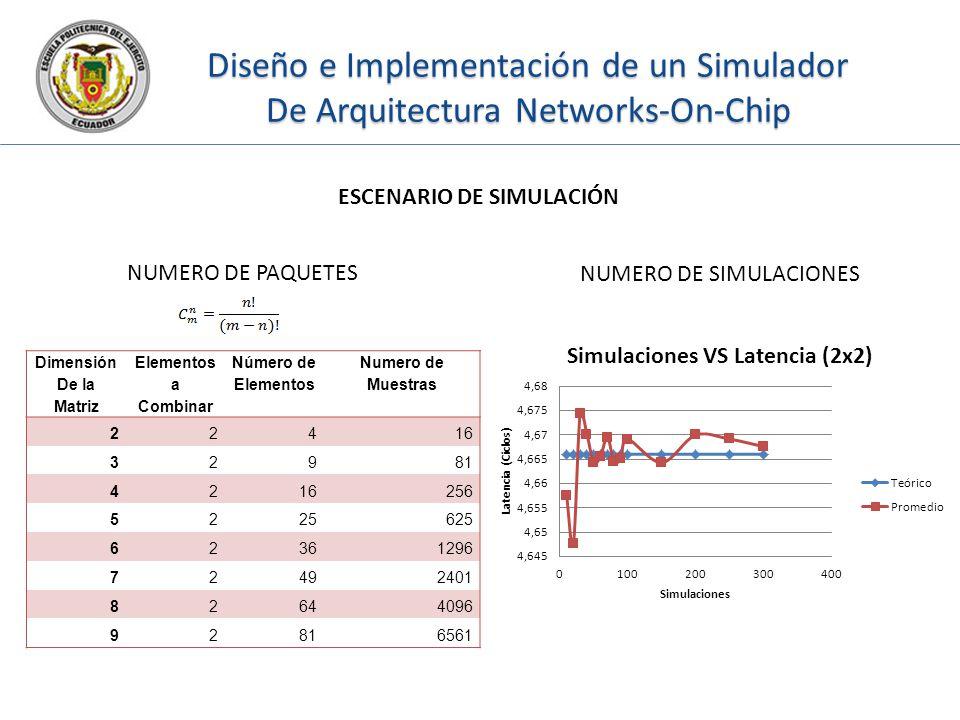 Diseño e Implementación de un Simulador De Arquitectura Networks-On-Chip ESCENARIO DE SIMULACIÓN Dimensión De la Matriz Elementos a Combinar Número de