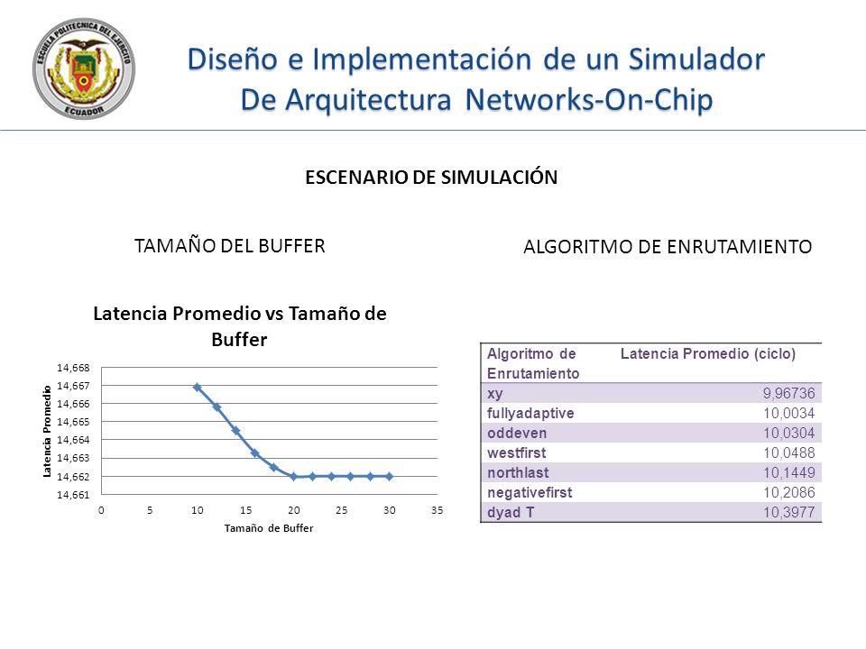 Diseño e Implementación de un Simulador De Arquitectura Networks-On-Chip ESCENARIO DE SIMULACIÓN TAMAÑO DEL BUFFER ALGORITMO DE ENRUTAMIENTO Algoritmo