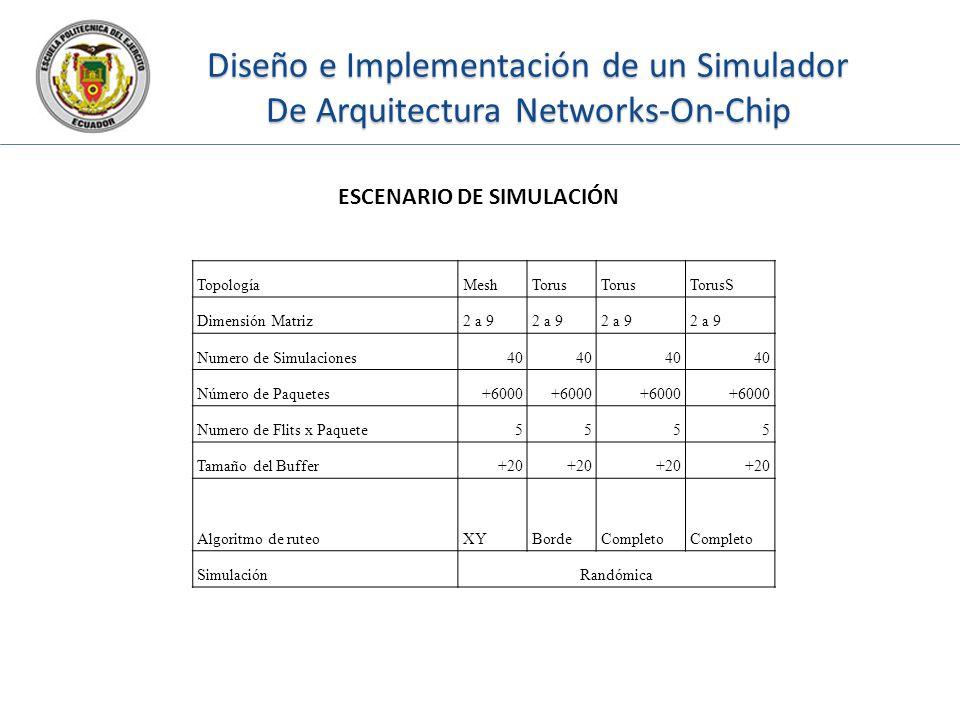 Diseño e Implementación de un Simulador De Arquitectura Networks-On-Chip TopologíaMeshTorus TorusS Dimensión Matriz2 a 9 Numero de Simulaciones40 Núme