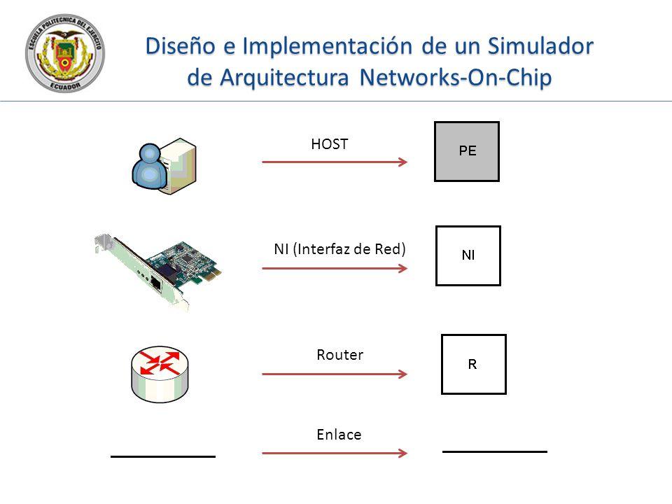 Diseño e Implementación de un Simulador de Arquitectura Networks-On-Chip HOST NI (Interfaz de Red) Router Enlace
