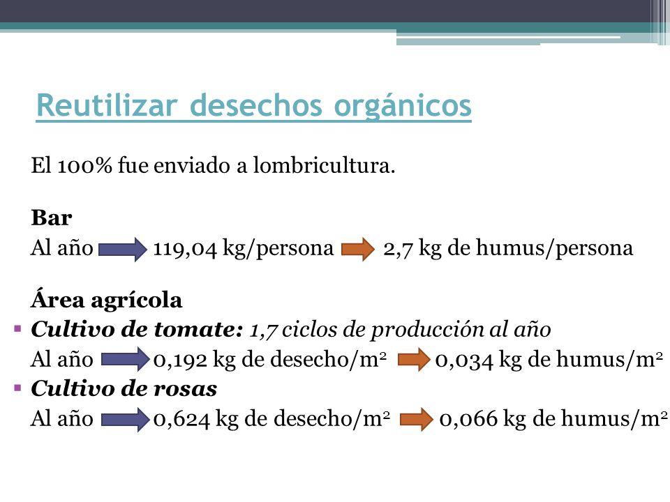 Reutilizar desechos orgánicos El 100% fue enviado a lombricultura. Bar Al año 119,04 kg/persona 2,7 kg de humus/persona Área agrícola Cultivo de tomat