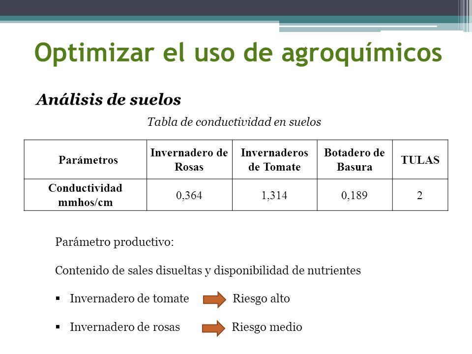 Optimizar el uso de agroquímicos Parámetros Invernadero de Rosas Invernaderos de Tomate Botadero de Basura TULAS Conductividad mmhos/cm 0,3641,3140,18