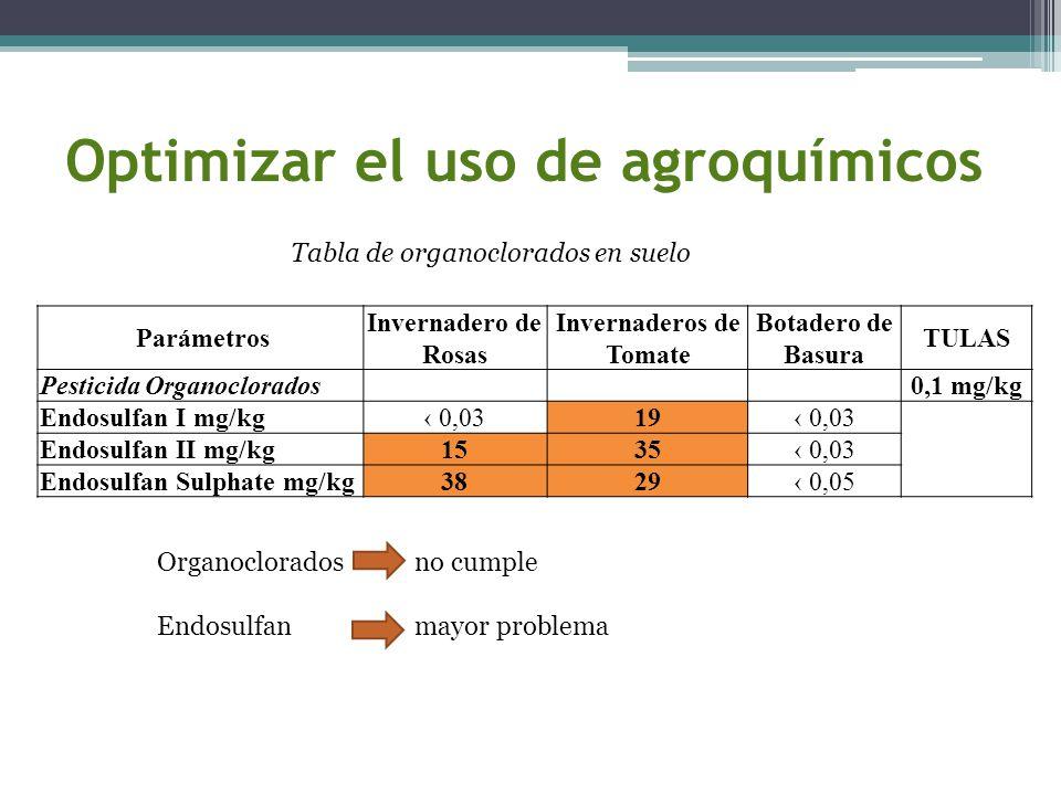 Optimizar el uso de agroquímicos Parámetros Invernadero de Rosas Invernaderos de Tomate Botadero de Basura TULAS Pesticida Organoclorados 0,1 mg/kg En