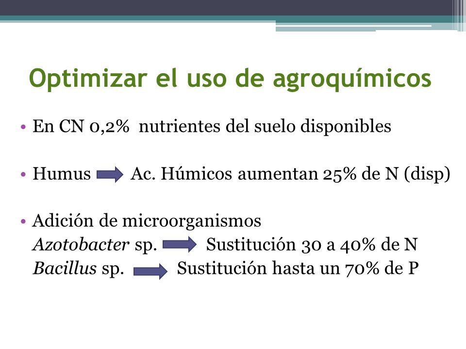 Optimizar el uso de agroquímicos En CN 0,2% nutrientes del suelo disponibles Humus Ac. Húmicos aumentan 25% de N (disp) Adición de microorganismos Azo