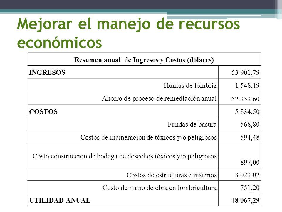 Mejorar el manejo de recursos económicos Resumen anual de Ingresos y Costos (dólares) INGRESOS53 901,79 Humus de lombriz1 548,19 Ahorro de proceso de