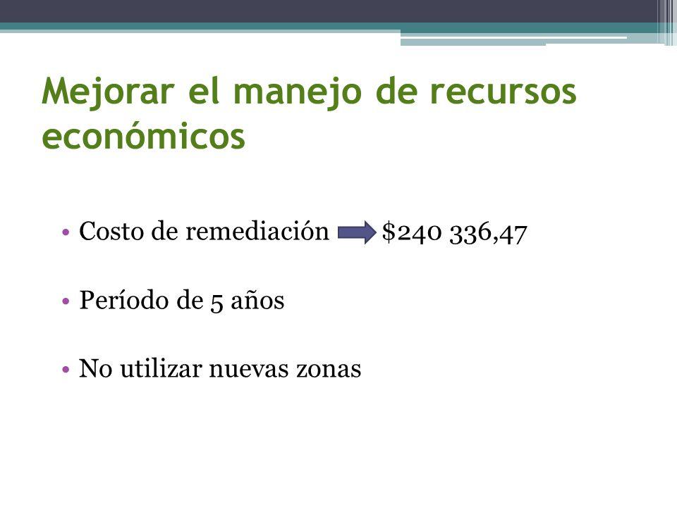 Mejorar el manejo de recursos económicos Costo de remediación $240 336,47 Período de 5 años No utilizar nuevas zonas