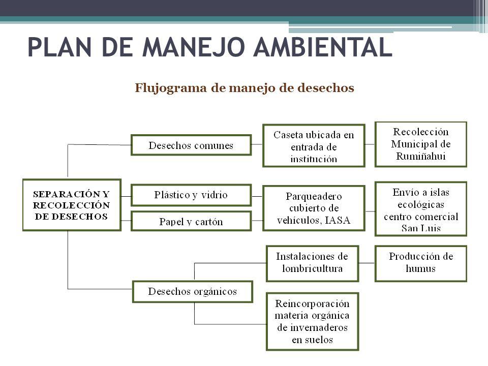 PLAN DE MANEJO AMBIENTAL Flujograma de manejo de desechos