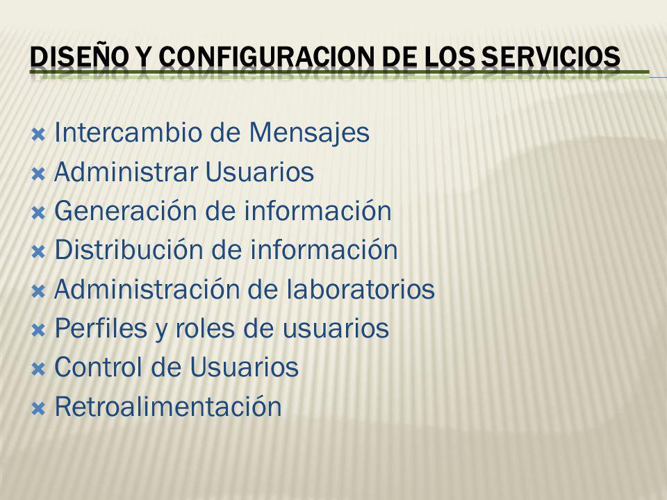 Intercambio de Mensajes Administrar Usuarios Generación de información Distribución de información Administración de laboratorios Perfiles y roles de
