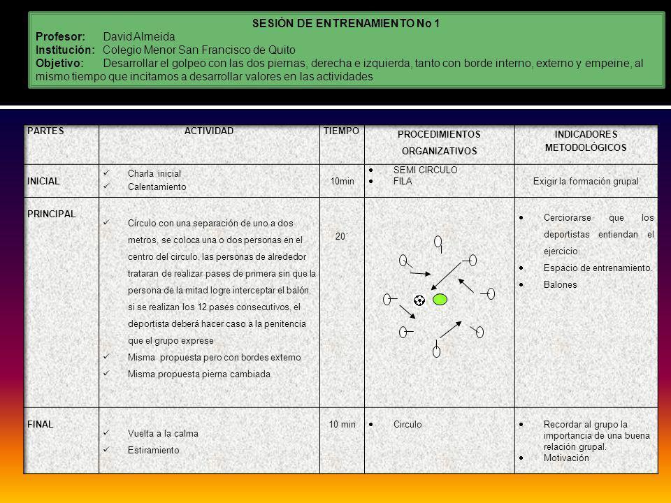 SESIÓN DE ENTRENAMIENTO No 1 Profesor:David Almeida Institución: Colegio Menor San Francisco de Quito Objetivo:Desarrollar el golpeo con las dos piernas, derecha e izquierda, tanto con borde interno, externo y empeine, al mismo tiempo que incitamos a desarrollar valores en las actividades