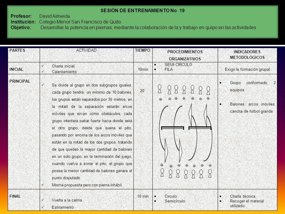 SESIÓN DE ENTRENAMIENTO No 19 Profesor:David Almeida Institución: Colegio Menor San Francisco de Quito Objetivo: Desarrollar la potencia en piernas, mediante la colaboración de la y trabajo en quipo en las actividades.