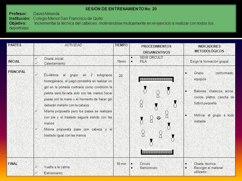 SESIÓN DE ENTRENAMIENTO No 20 Profesor:David Almeida Institución: Colegio Menor San Francisco de Quito Objetivo: Incrementar la técnica del cabeceo, motivándose mutuamente en el ejercicio a realizar con todos los deportistas PARTESACTIVIDADTIEMPO PROCEDIMIENTOS ORGANIZATIVOS INDICADORES METODOLÓGICOS INICIAL Charla inicial Calentamiento 10min SEMI CIRCULO FILA Exigir la formación grupal PRINCIPAL Dividimos al grupo en 2 subgrupos homogéneos, el juego consistirá en realizar un gol en la portería contraria como condición la pelota será llevada solo con las manos hacer pases con la mano y el momento de hacer gol deberán meterlo con la cabeza Misma propuesta pero los pases se realizara con pie y el traslado seguirá siendo con las manos Misma propuesta pase con cabeza y el traslado igual con las manos 20´ Grupo conformado, equipos Balones, chalecos, arcos, conos, platos, cancha de futbol pequeña Motivar al grupo a todo instante FINAL Vuelta a la calma Estiramiento 10 min Circulo Semicírculo Charla técnica.