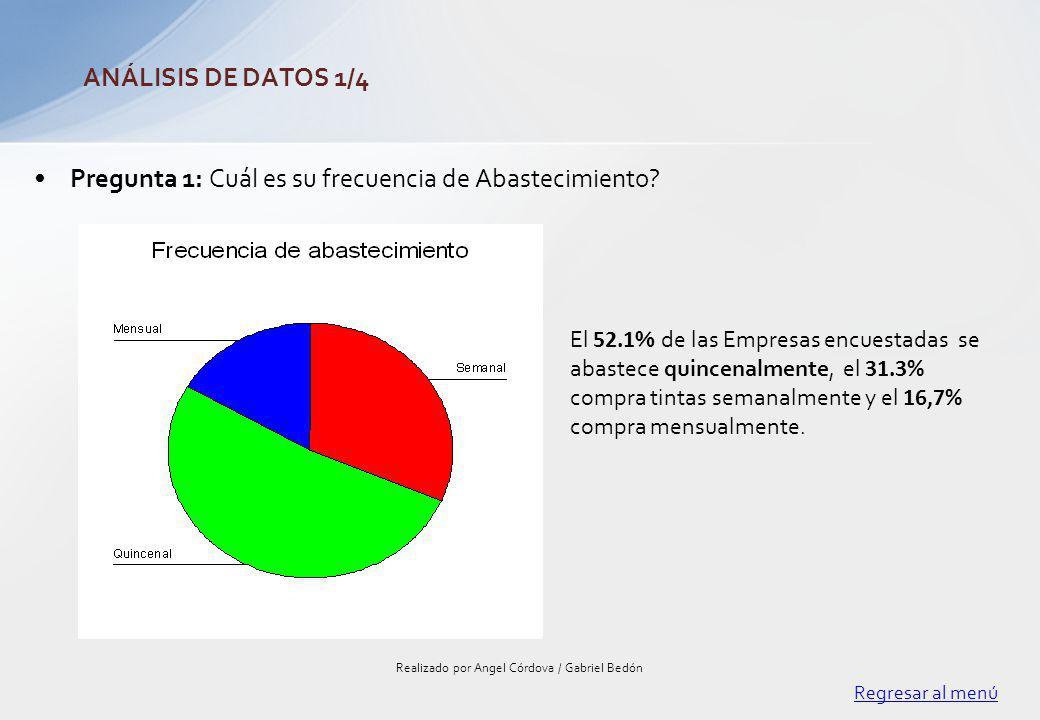 Pregunta 1: Cuál es su frecuencia de Abastecimiento? Regresar al menú Realizado por Angel Córdova / Gabriel Bedón ANÁLISIS DE DATOS 1/4 El 52.1 % de l