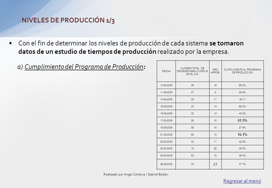 Con el fin de determinar los niveles de producción de cada sistema se tomaron datos de un estudio de tiempos de producción realizado por la empresa. R