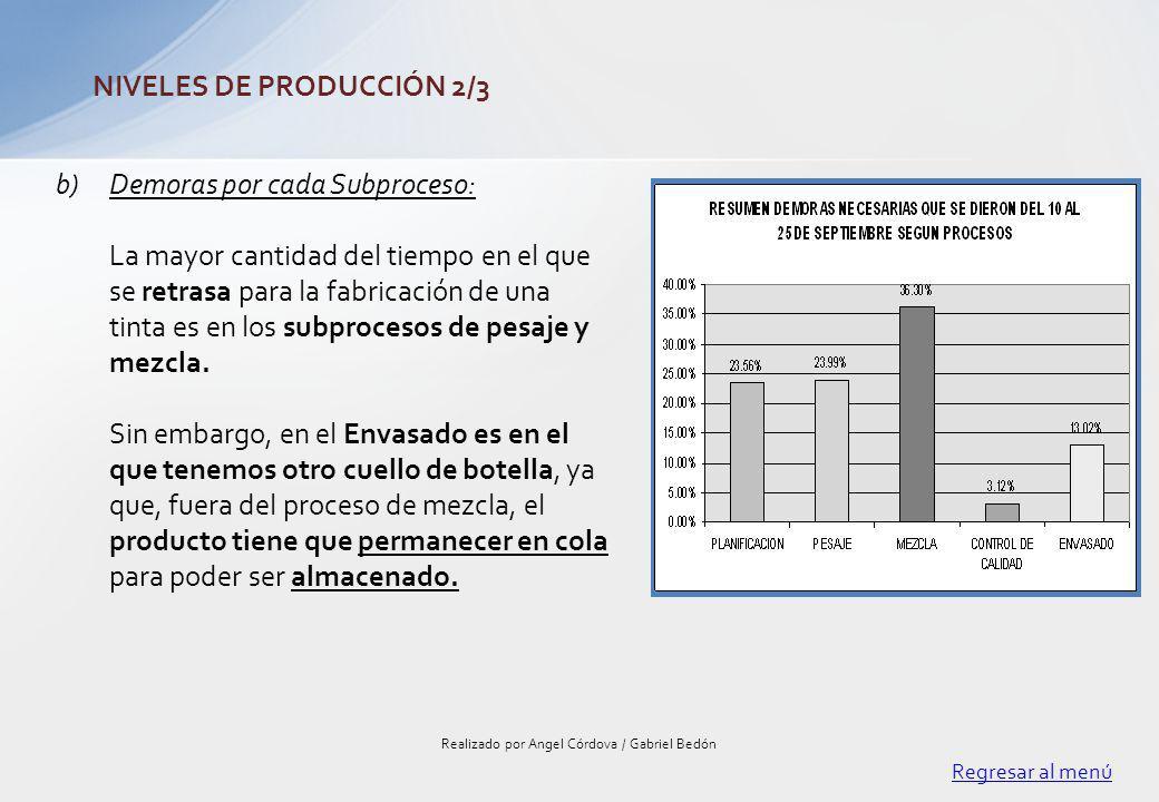 Regresar al menú Realizado por Angel Córdova / Gabriel Bedón NIVELES DE PRODUCCIÓN 2/3 b)Demoras por cada Subproceso: La mayor cantidad del tiempo en