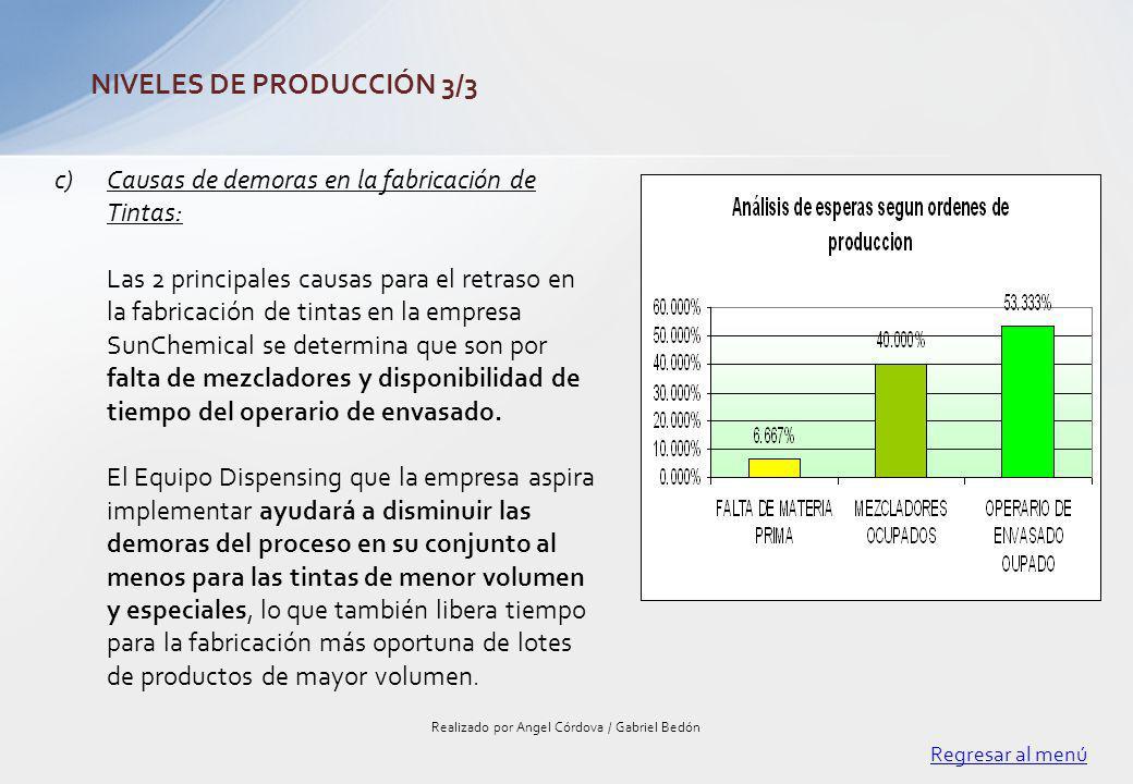 Regresar al menú Realizado por Angel Córdova / Gabriel Bedón NIVELES DE PRODUCCIÓN 3/3 c)Causas de demoras en la fabricación de Tintas: Las 2 principa