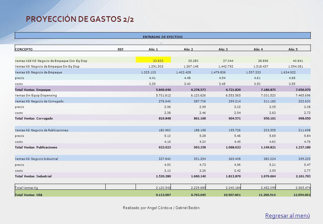 Regresar al menú Realizado por Angel Córdova / Gabriel Bedón PROYECCIÓN DE GASTOS 2/2 ENTRADAS DE EFECTIVO - CONCEPTOREFAño 1Año 2Año 3Año 4Año 5 Vent