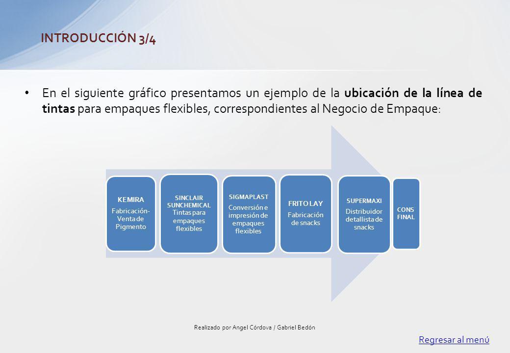 Regresar al menú Realizado por Angel Córdova / Gabriel Bedón INTRODUCCIÓN 4/4 Grafico No.6 – Empaques flexibles Empaques Flexibles: