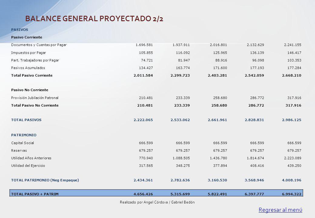 Regresar al menú Realizado por Angel Córdova / Gabriel Bedón BALANCE GENERAL PROYECTADO 2/2 PASIVOS Pasivo Corriente Documentos y Cuentas por Pagar1.6