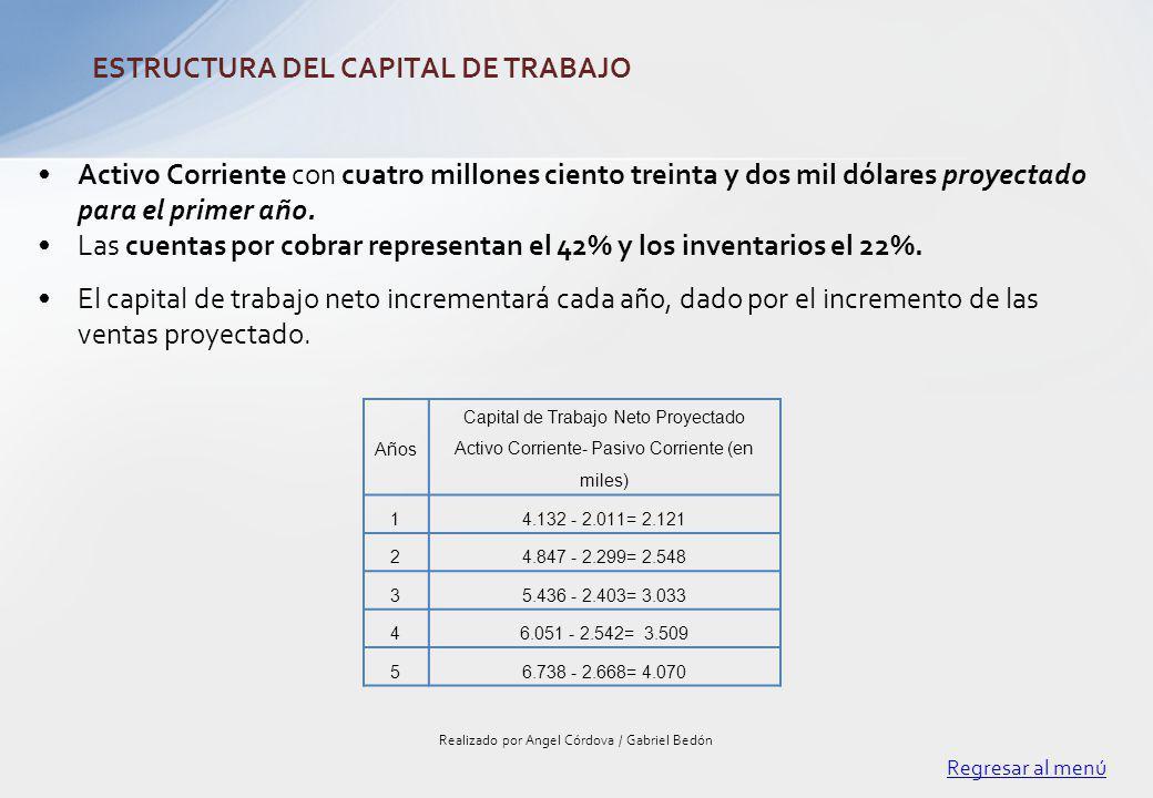 Activo Corriente con cuatro millones ciento treinta y dos mil dólares proyectado para el primer año. Las cuentas por cobrar representan el 42% y los i