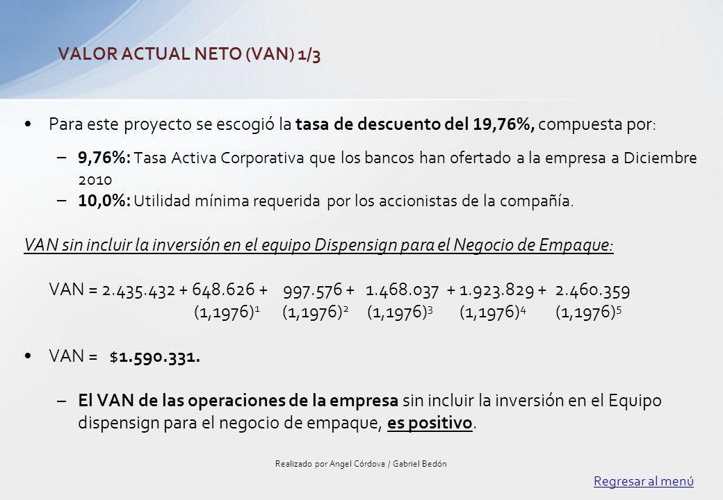 Para este proyecto se escogió la tasa de descuento del 19,76%, compuesta por: –9,76%: Tasa Activa Corporativa que los bancos han ofertado a la empresa