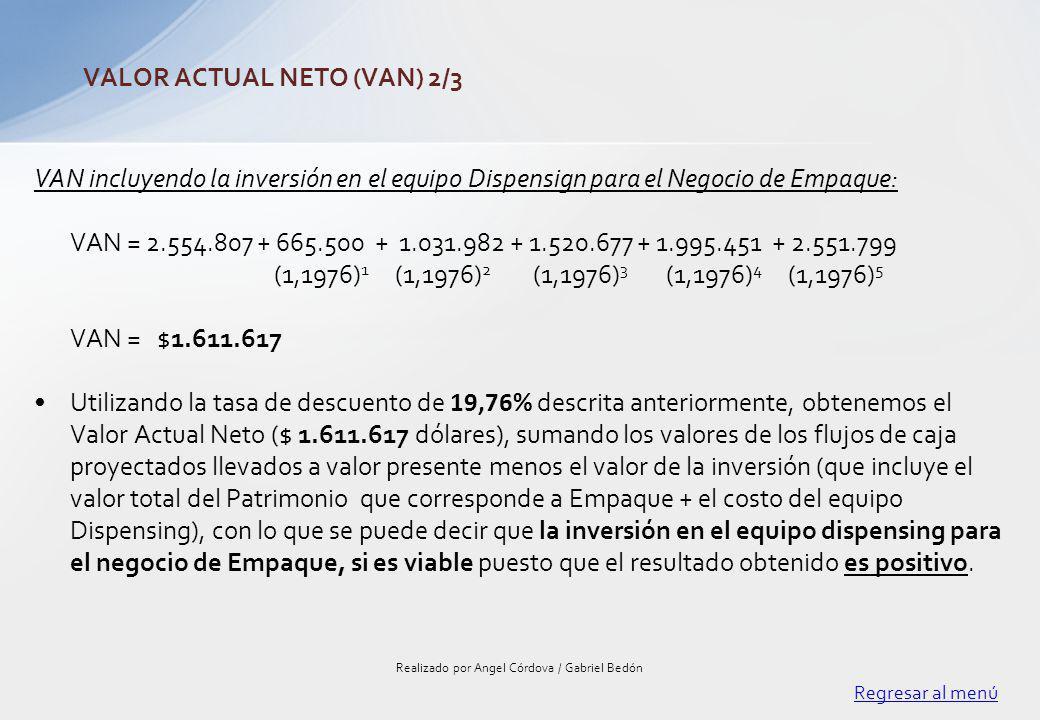 VAN incluyendo la inversión en el equipo Dispensign para el Negocio de Empaque: VAN = 2.554.807 + 665.500 + 1.031.982 + 1.520.677 + 1.995.451 + 2.551.