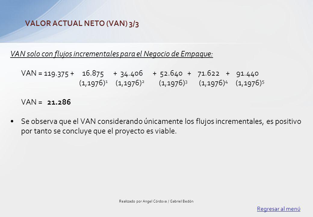 VAN solo con flujos incrementales para el Negocio de Empaque: VAN = 119.375 + 16.875 + 34.406 + 52.640 + 71.622 + 91.440 (1,1976) 1 (1,1976) 2 (1,1976