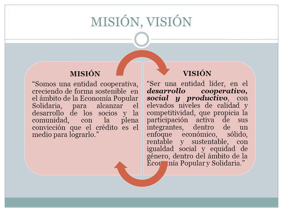 MISIÓN, VISIÓN MISIÓN Somos una entidad cooperativa, creciendo de forma sostenible en el ámbito de la Economía Popular Solidaria, para alcanzar el des
