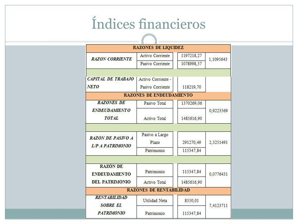Índices financieros