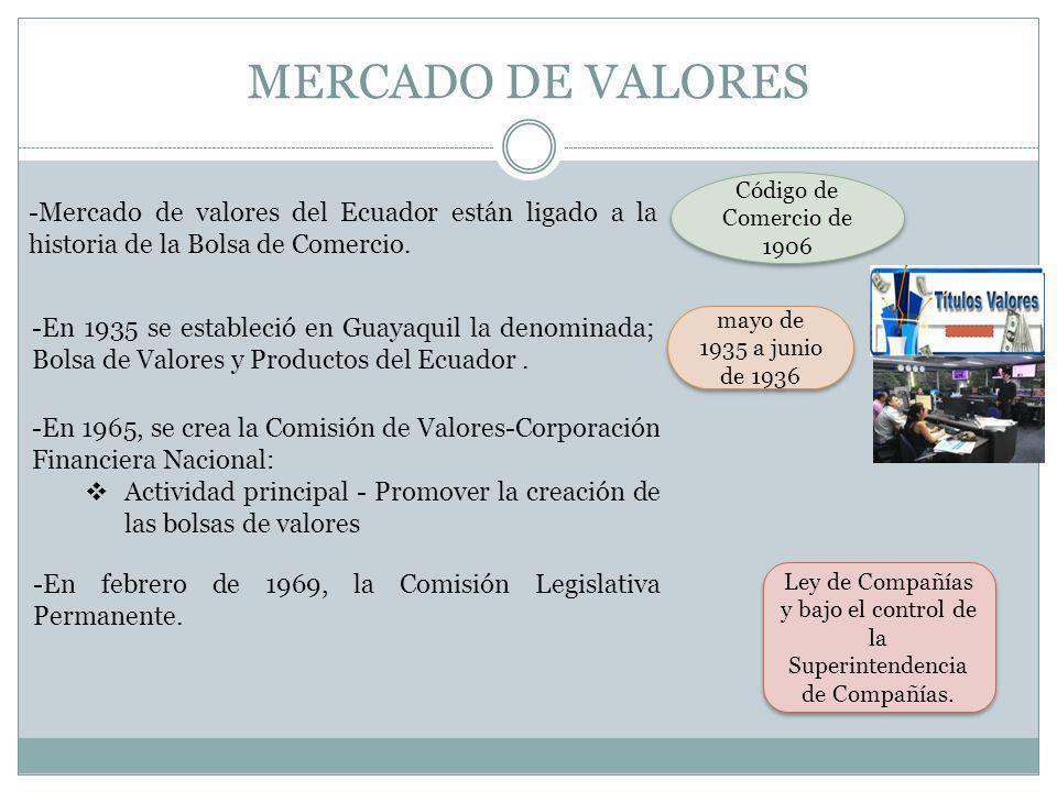 MERCADO DE VALORES -En 1970 las dos bolsas de valores iniciaron sus operaciones, de esta manera se formalizó el mercado bursátil en el Ecuador La primera Ley de Mercado de Valores fue expedida el 28 de Mayo de 1993 En julio 23 de 1998 se expidió la nueva Ley de Mercado de Valores