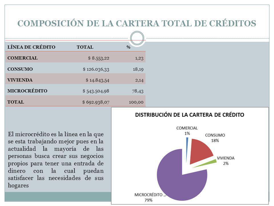 COMPOSICIÓN DE LA CARTERA TOTAL DE CRÉDITOS LÍNEA DE CRÉDITOTOTAL% COMERCIAL$ 8.553,221,23 CONSUMO$ 126.036,3318,19 VIVIENDA$ 14.843,542,14 MICROCRÉDI