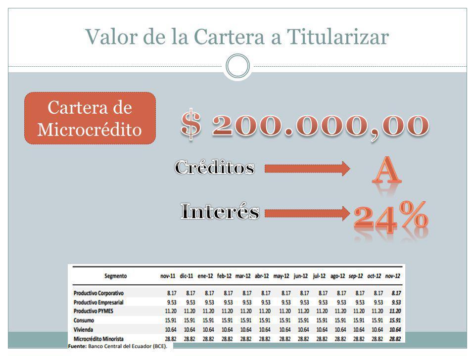 Valor de la Cartera a Titularizar Cartera de Microcrédito
