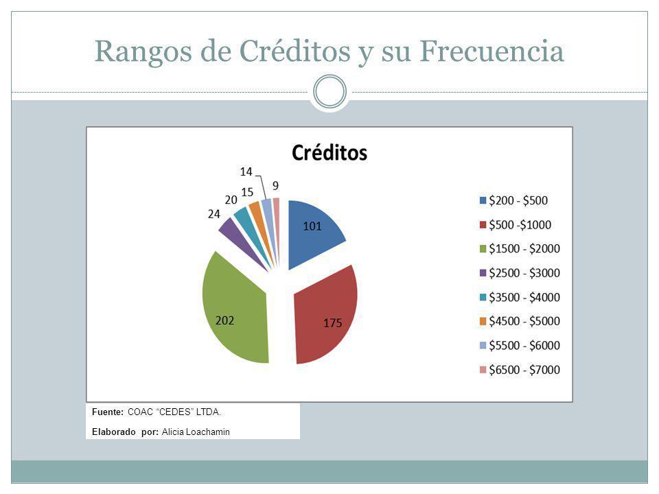 Rangos de Créditos y su Frecuencia Fuente: COAC CEDES LTDA. Elaborado por: Alicia Loachamin