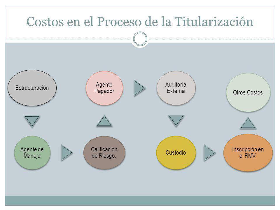 Costos en el Proceso de la Titularización Estructuración Agente de Manejo Calificación de Riesgo. Agente Pagador Auditoría Externa Custodio Inscripció