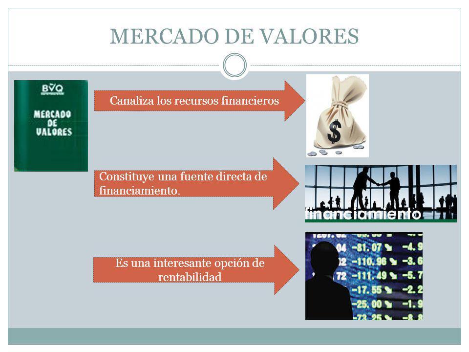 MERCADO DE VALORES Canaliza los recursos financieros Constituye una fuente directa de financiamiento. Es una interesante opción de rentabilidad