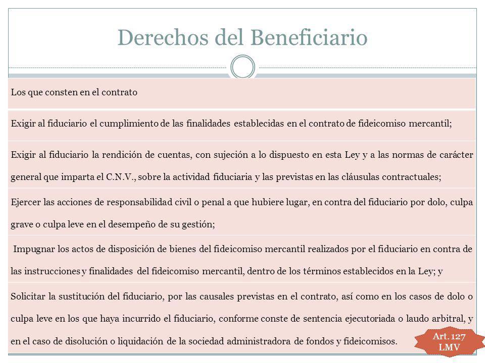 Derechos del Beneficiario Los que consten en el contrato Exigir al fiduciario el cumplimiento de las finalidades establecidas en el contrato de fideic