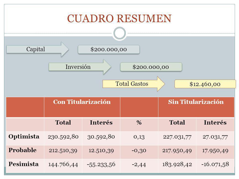 CUADRO RESUMEN Con TitularizaciónSin Titularización TotalInterés%TotalInterés Optimista230.592,8030.592,800,13227.031,7727.031,77 Probable212.510,3912