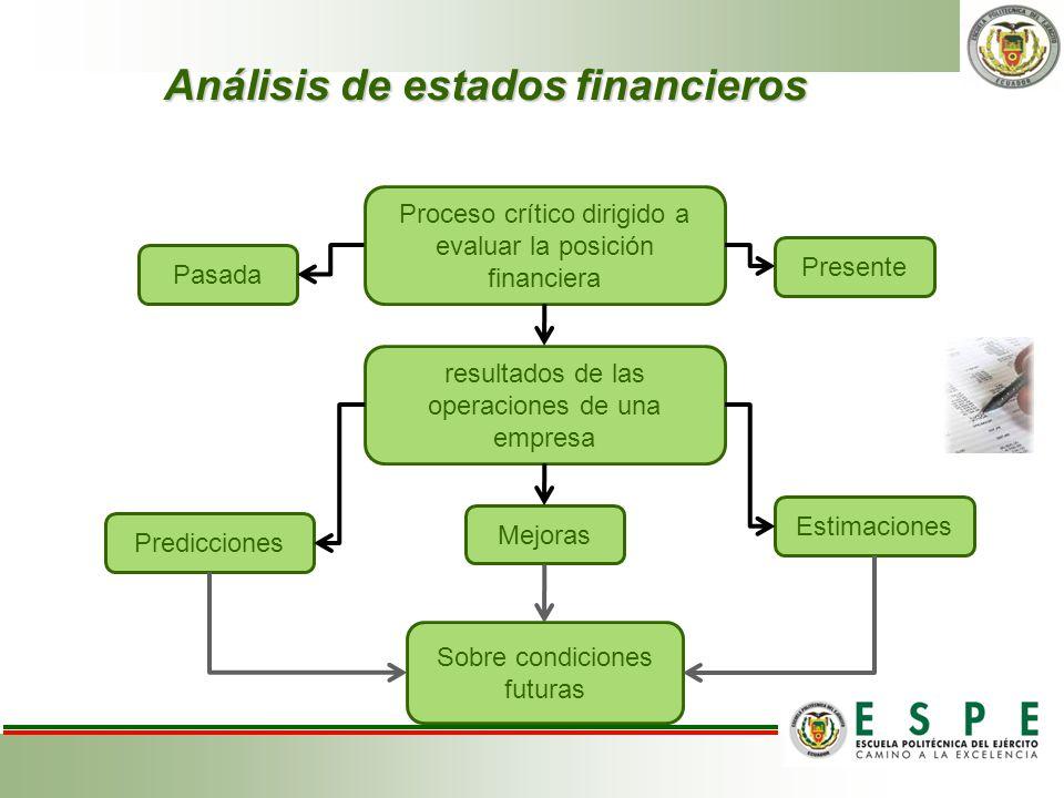 Análisis de estados financieros Proceso crítico dirigido a evaluar la posición financiera Presente Pasada resultados de las operaciones de una empresa