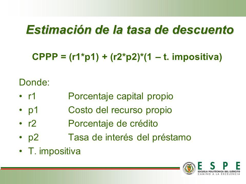 CPPP = (r1*p1) + (r2*p2)*(1 – t. impositiva) Donde: r1Porcentaje capital propio p1 Costo del recurso propio r2Porcentaje de crédito p2Tasa de interés